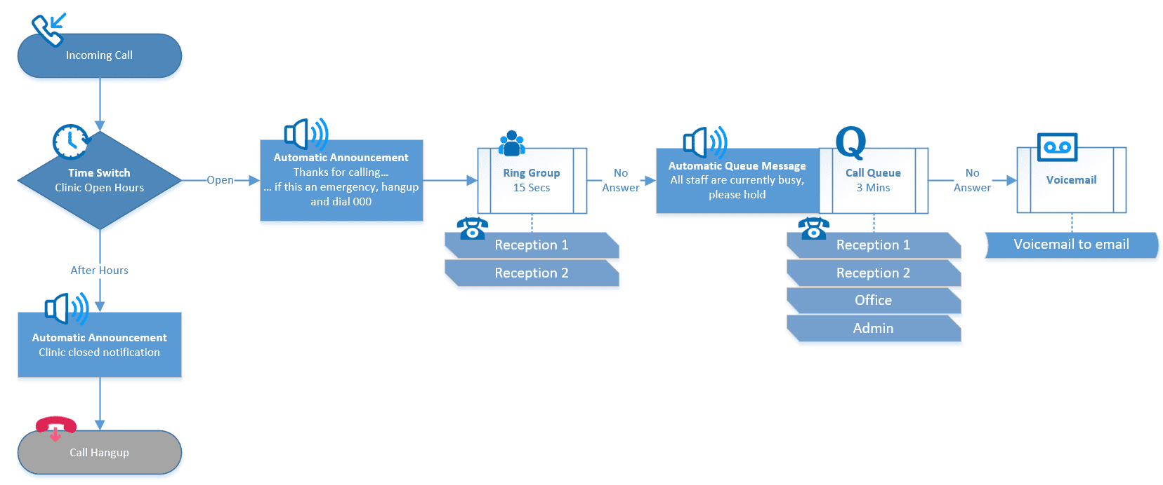 Hosted PBX Workflow